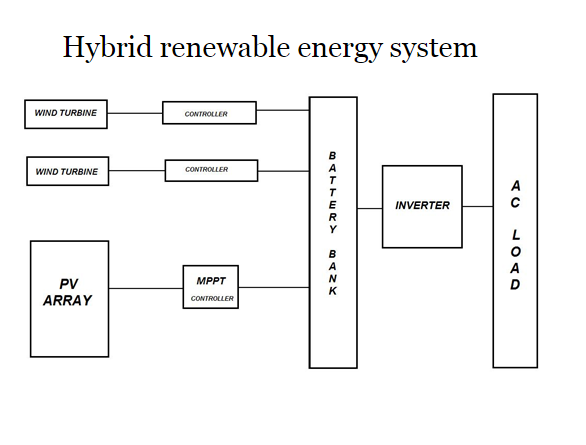 Hybrid Renewable Energy Systems in India